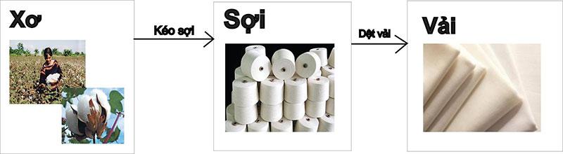 quy-trinh-san-xuat-vai-cotton